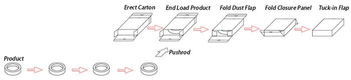 horizontal-cartoner-process