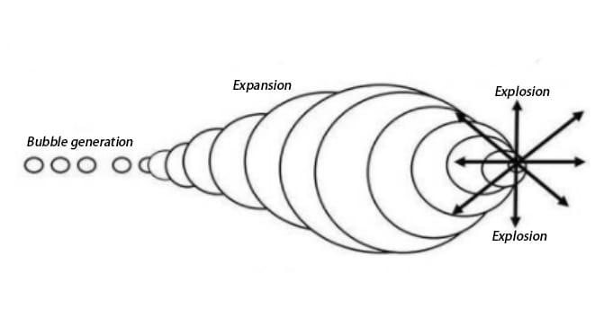 the-phenomenon-of-ultrasonic-cavitation