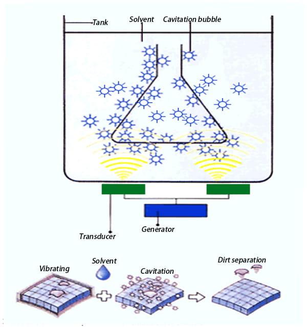 ultrasonic-cavitation-phenomenon