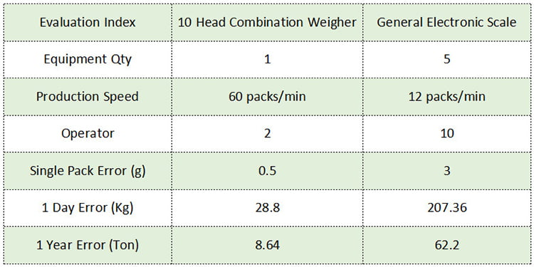 combination-weigher-vs-eletronic-scale