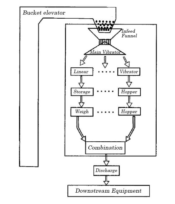 head-weigher-process-flow-chart