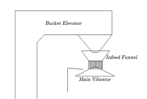 material-feeding-of-combination-weigher