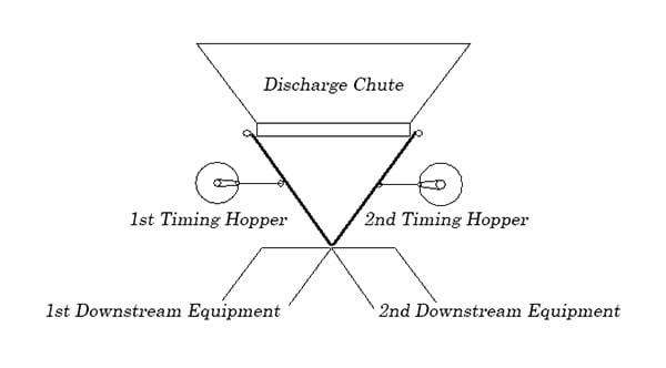 timing-hopper-distribution