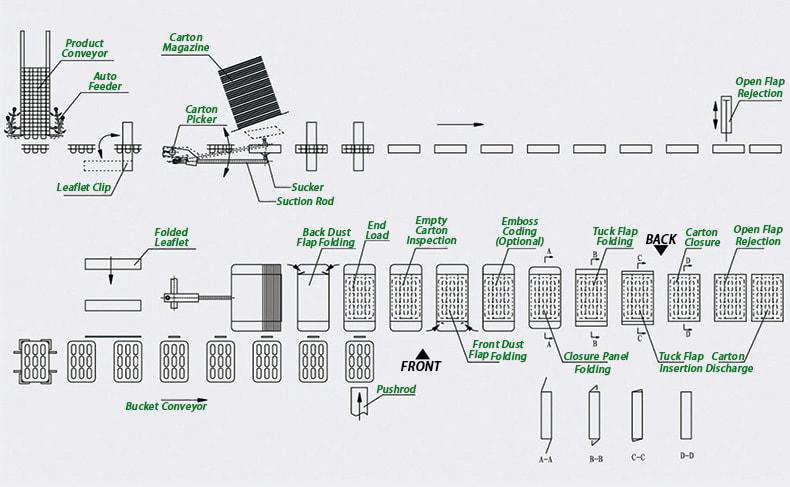 Horizontal-End-Load-Cartoner-Workflow