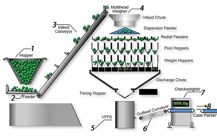 multihead-weigher-packing-machine-workflow