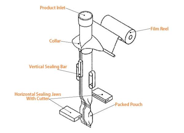 vffs-machine-schematic